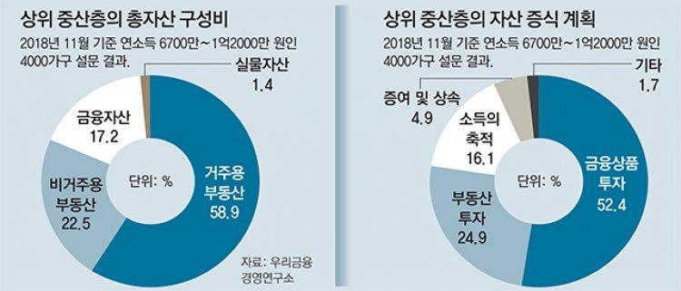 """상위 중산층 10명중 8명 """"노후 대비 투자, 부동산 보다 금융"""""""