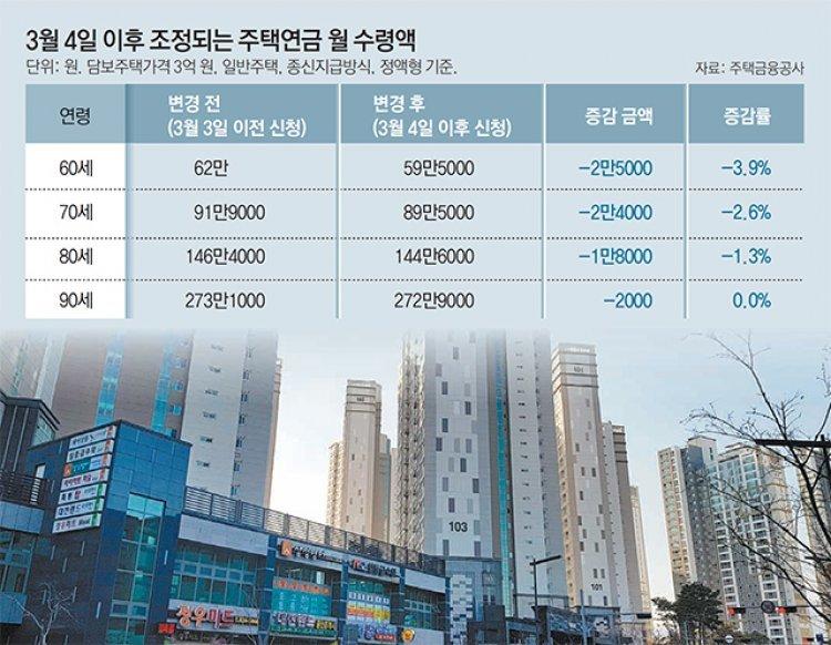 [머니 컨설팅]집값 내려도 주택연금은 줄지않아
