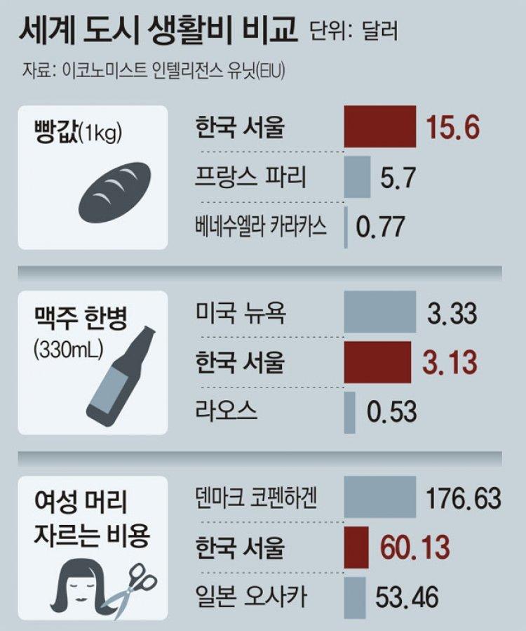 서울 생활비 세계 7위… 빵값 최고 수준