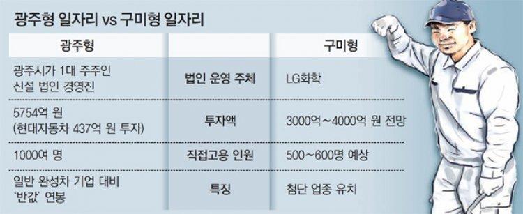 '구미형 일자리' 시동… LG, 4000억 투자