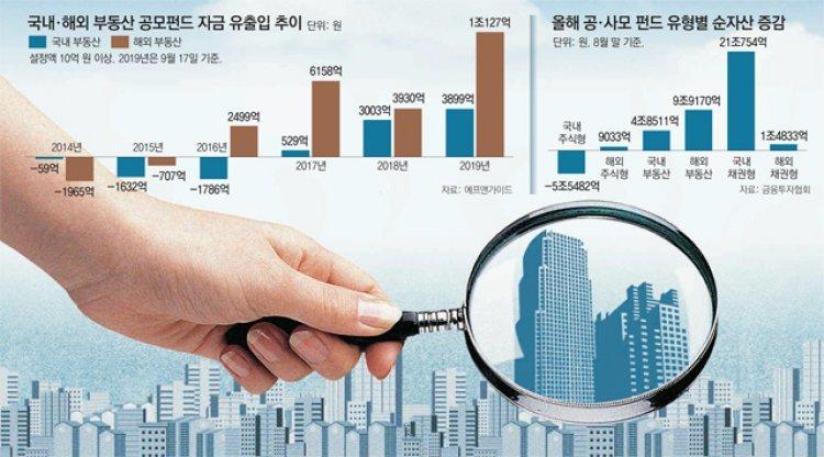 뭉칫돈 몰리는 부동산펀드… 리스크 관리 경보음