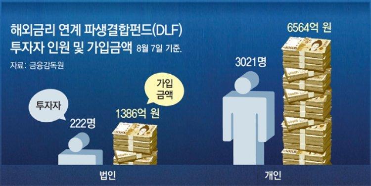 """""""제2의 DLF사태 막자"""" 고객 자산관리 강화"""