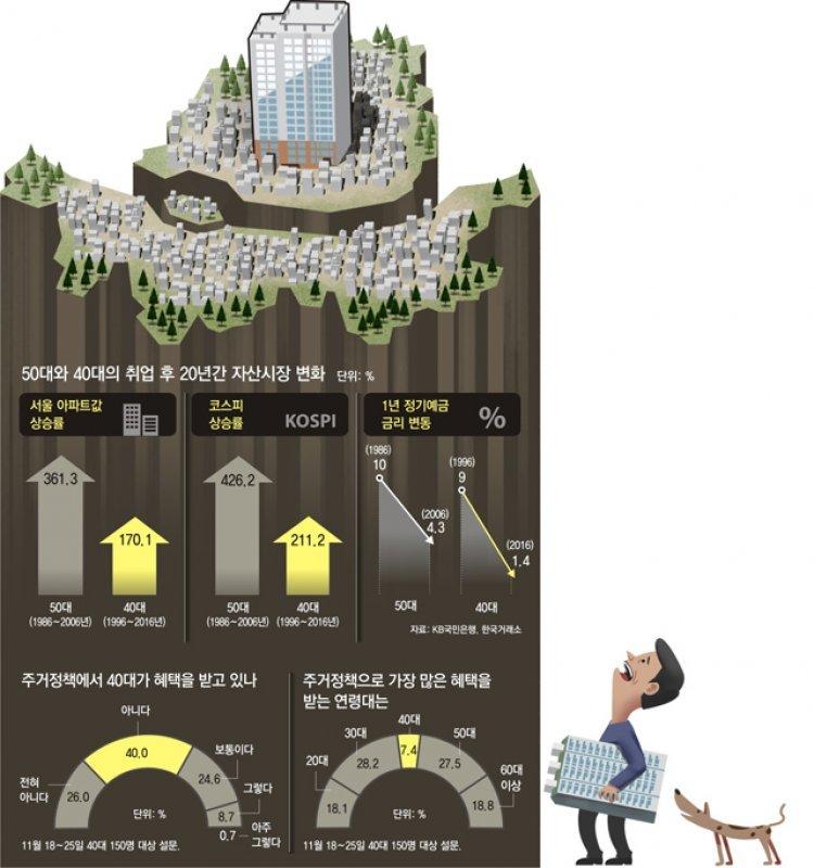 """IMF때 사회 첫발… 결혼하니 금융위기… """"인서울 내집 꿈 접어"""""""