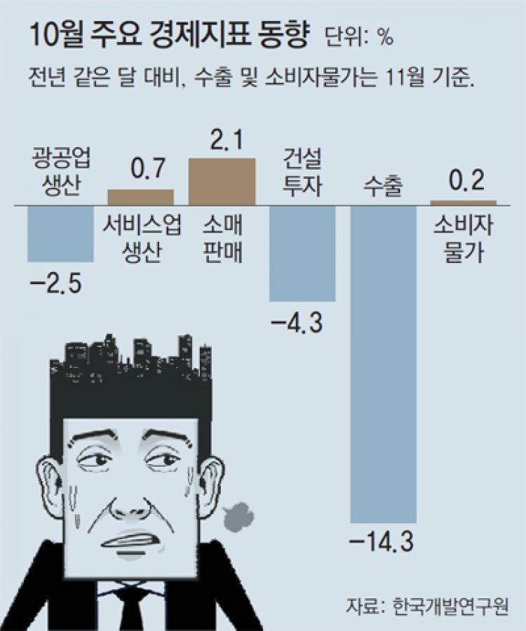 수출-투자 침체 지속… KDI, 9개월 연속 '경기부진' 진단
