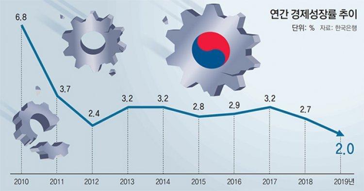 수출-투자-소비는 뒷걸음… 불안한 '재정 주도 성장'