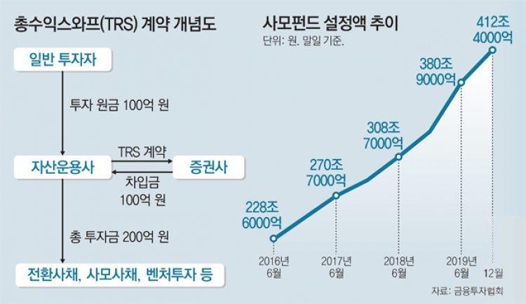 라임 이어 알펜루트도 펀드 환매 중단… '사모펀드 대란' 우려