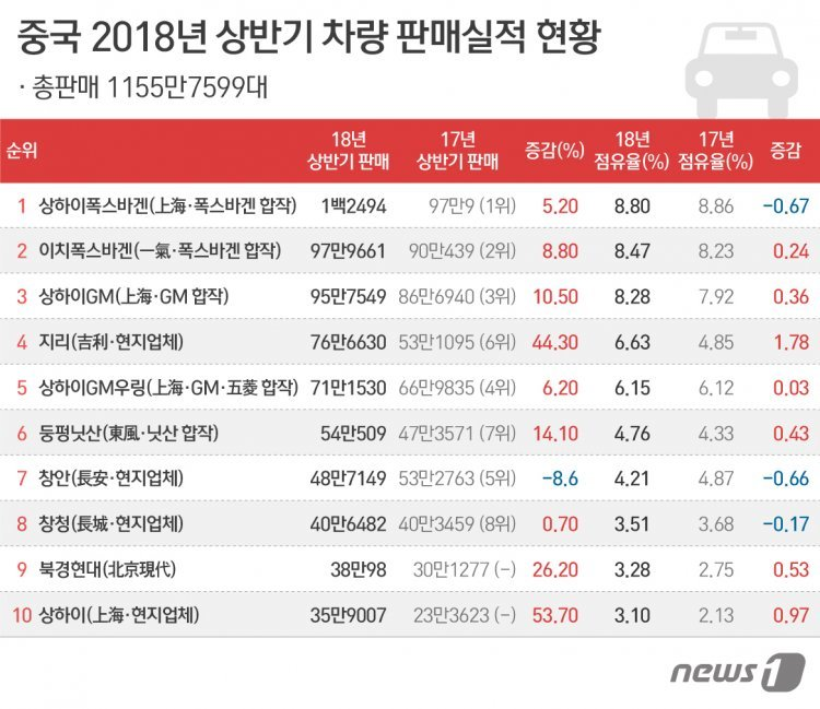 """현대차 상반기 中판매 전년比 26%↑…""""사드 보복 전엔 못 미쳐"""""""