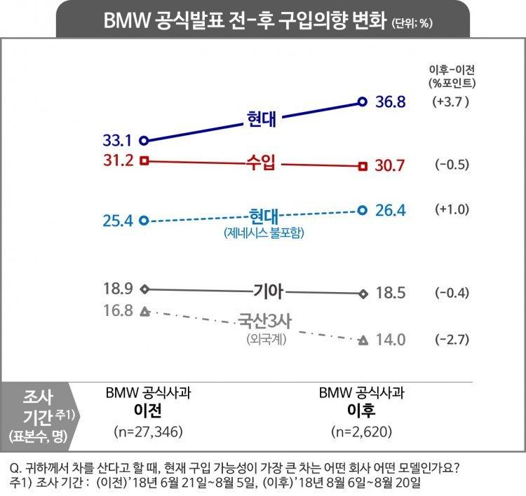 BMW 화재 이후 국내 車시장 어떻게 바뀌었나