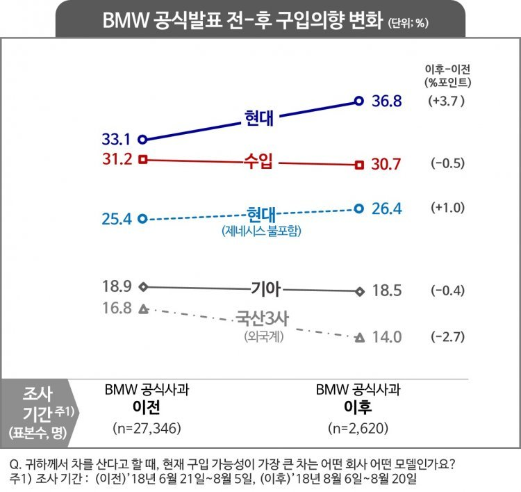 BMW 화재 이후 국내 車시장 변화