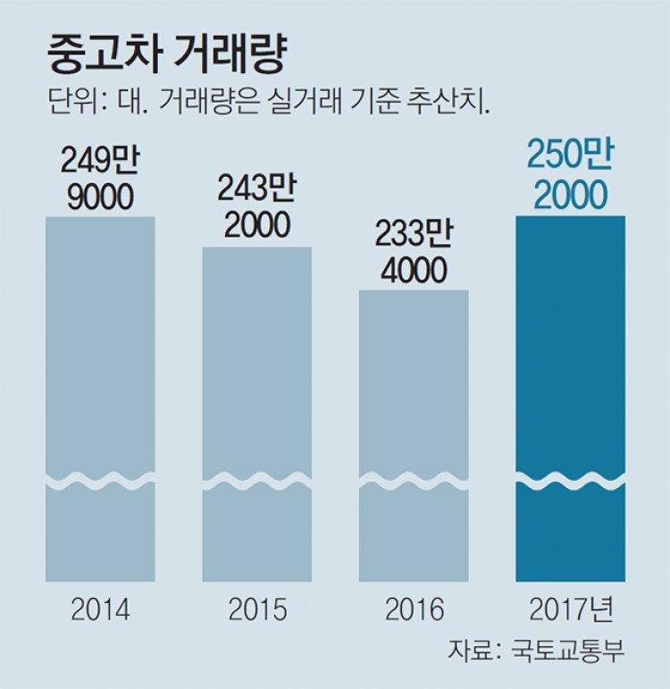 """현대글로비스 """"온라인 중고車 진출""""… 판 커지나"""