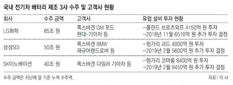 유럽 車업계, 전기차 배터리 직접 생산… 한국 기업 등 견제 나서
