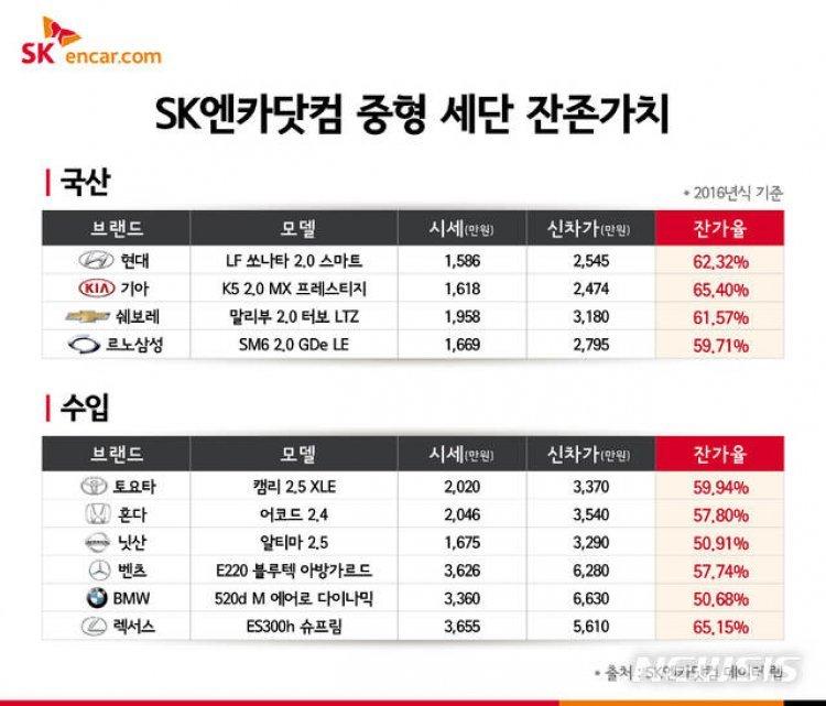 중형세단 중고차 가격…국산차 62%·수입차 57%