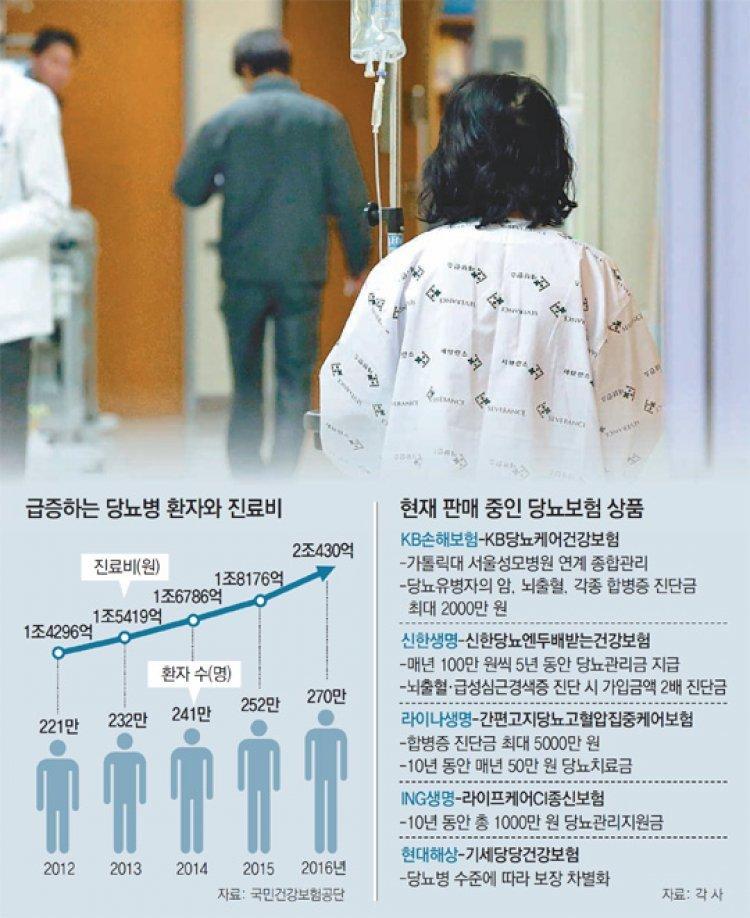 당뇨병 전용보험 갖고 계세요? 4년새 환자 22% 늘어