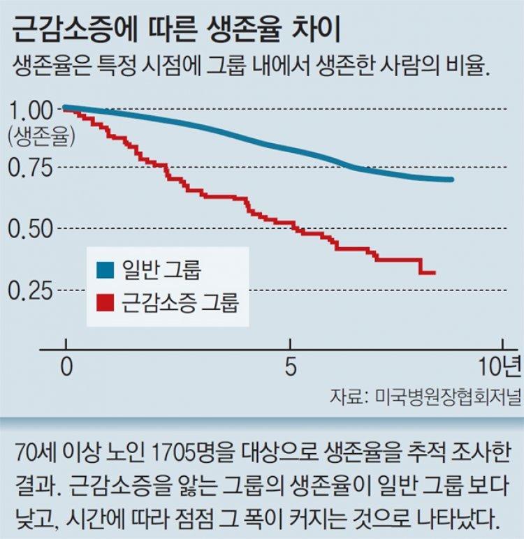 펄펄 나는 80세, 걷기 힘든 60세  노년의 건강 좌우하는 '근감소증'