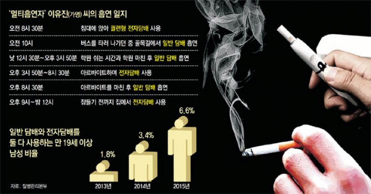 전자-일반담배 함께 피우면 더 해롭다