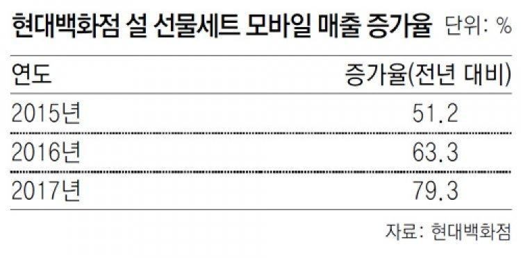 """""""모바일 쇼핑객 잡자"""" 동영상 전단도 등장"""