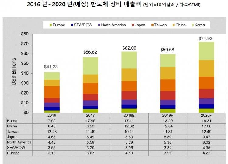 올 세계 반도체 장비 시장 620억달러 전망…韓, 2년 연속 매출 1위