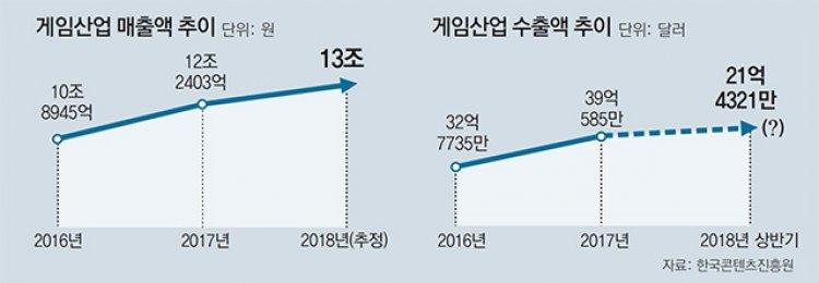 """""""게임중독 질병분류땐 업계 연매출 兆단위 감소"""""""