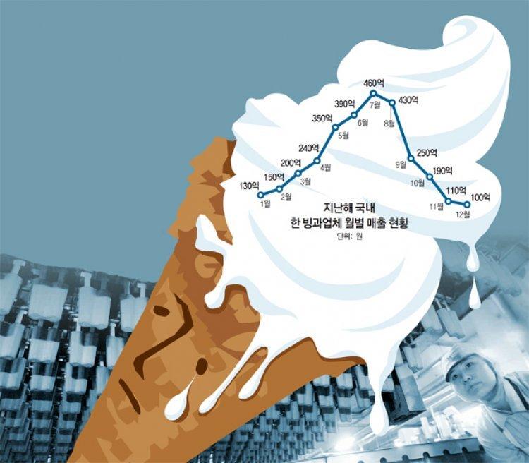 """""""3개월 단위 탄력근로제, 여름장사 빙과업체엔 무용지물"""""""