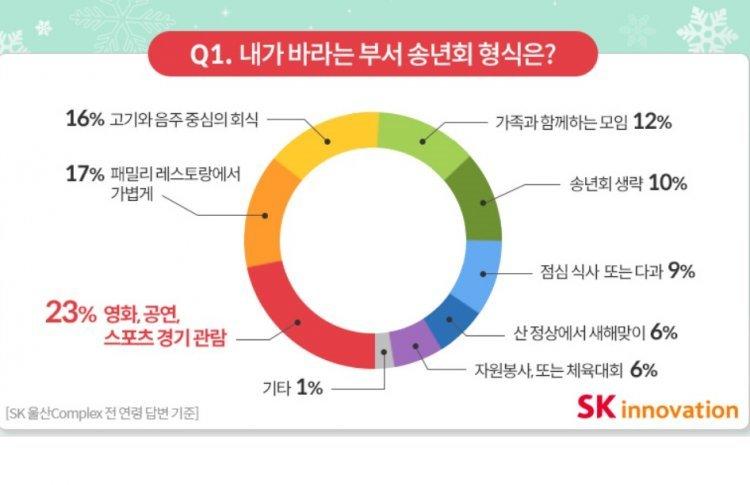 직장인 희망 송년회 1위는 영화·공연·스포츠 관람…인기 메뉴 1위는?