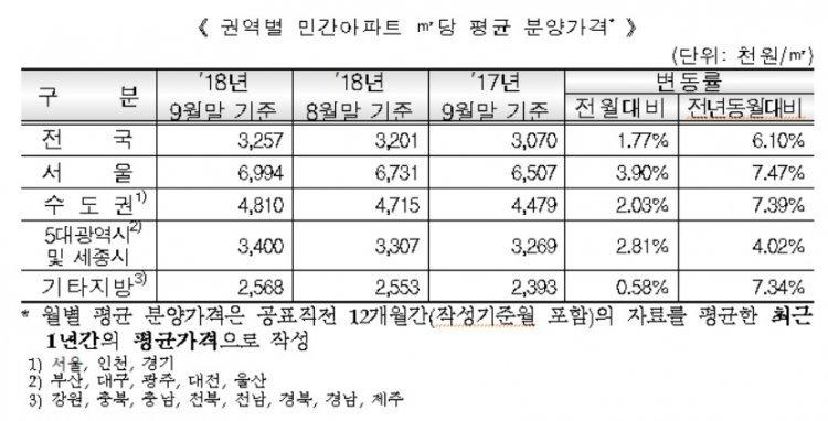 서울 아파트 분양가 3.3㎡당 2308만원…전월比 3.90%↑