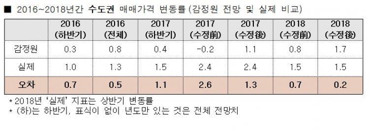 감정원, 집값 전망 매년 '엉터리'…오차 최대 2.6%p