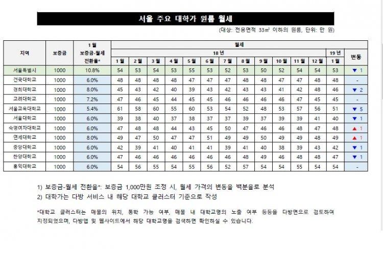 서울교대 인근 원룸 월세, 1년새 16.4%↓…홍대에 역전