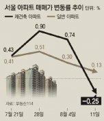 """서울 아파트값 2주 연속 하락…""""눈치 보기, 숨고르기 양상 지속"""""""