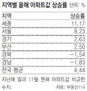 세종시, 전국 아파트값 상승률 1위