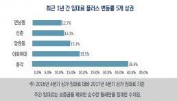 """""""종각역 상권 임대료 가장 많이 올랐다"""""""