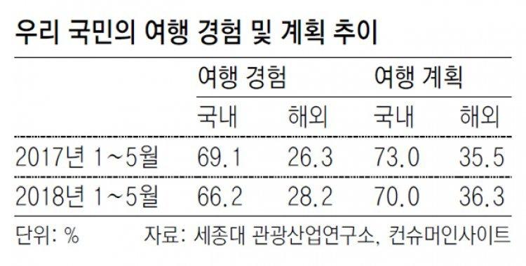 """""""해외여행 다녀왔다"""" 28.2%… 작년보다 1.9%P 증가"""
