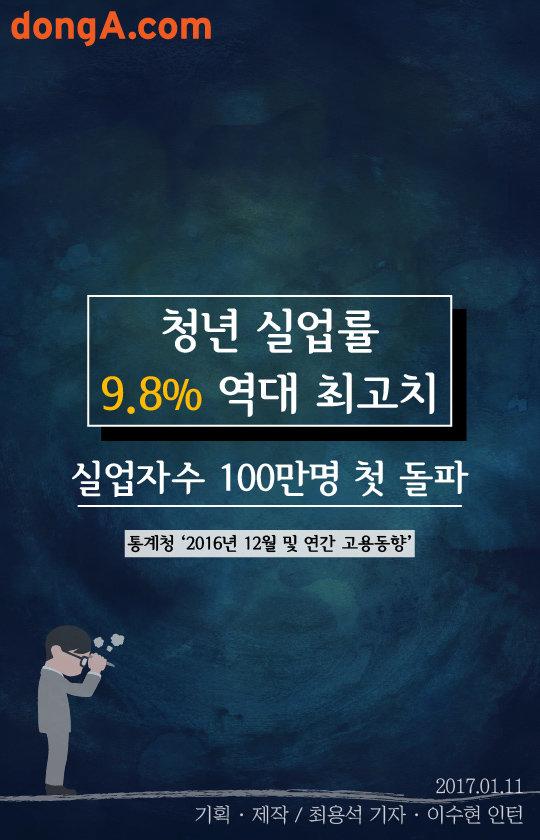 [카드뉴스]실업자 역대 첫 100만명 돌파, 청년실업률 9.8% '최악'