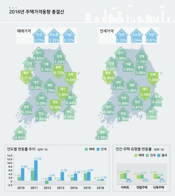 [인포그래픽]부동산잔치는 끝났다?…올 집값 0.2% 하락, 거래량 7.1% 감소