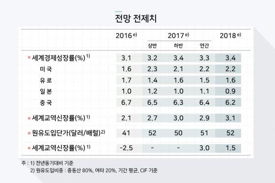 한국은행 기준금리 1.25% 동결…올 경제성장률 2.5% 전망