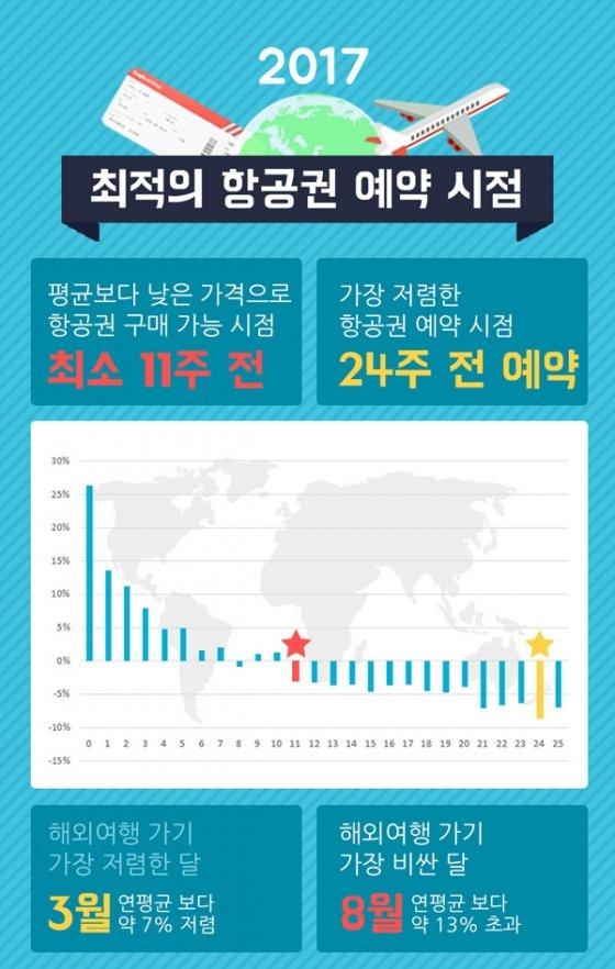 """[인포그래픽]해외항공권 알뜰 구입 꿀팁! """"11주, 24주, 땡처리 기억하세요"""""""