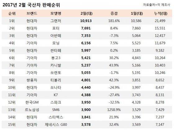 2017년 2월 국산차 판매순위… '그랜저'의 강력함 : 비즈N