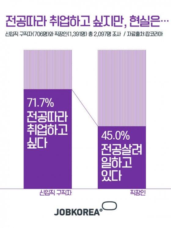 """인문계열 출신 직장인 10명 중 7명 '전공과 무관' …""""문과라서 죄송"""""""