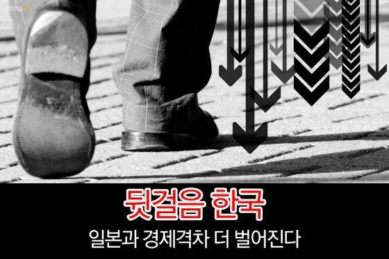 [카드뉴스] '뒷걸음 한국', 일본과 경제격차 더 벌어진다