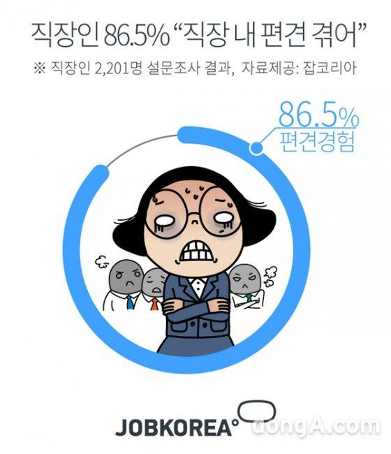 """직장인 10명중 9명 """"편견 느껴봤다"""" …나이>학벌>성별 순"""