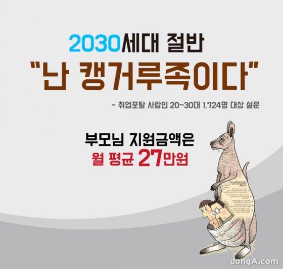 """[카드뉴스]2030세대 절반 """"난 캥거루족이다"""" … 부모님 지원액은 월 평균 27만원"""
