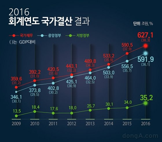 [인포그래픽]국가부채 1433조…공무원·군인연금 충당부채가  '절반'