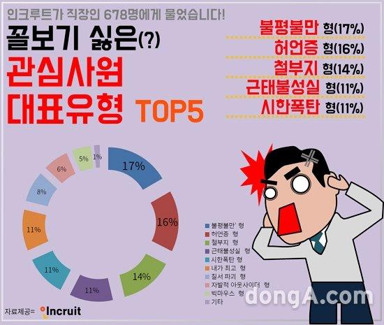 꼴보기 싫은 '관심사원' 3위 철부지형, 2위 허언증형 …1위는?