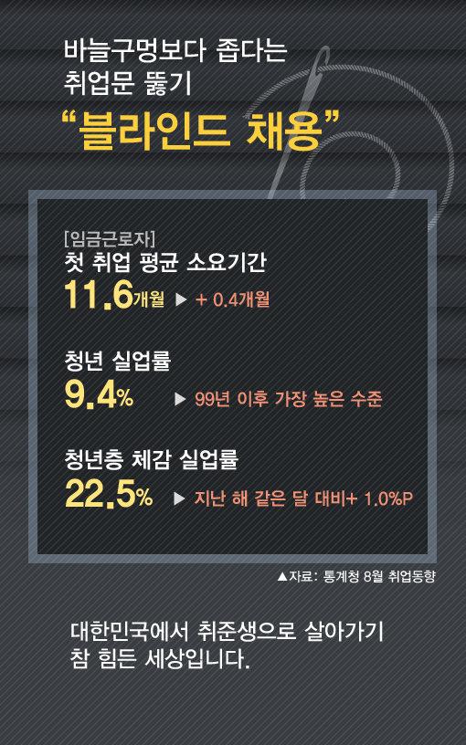 [카드뉴스] '블라인드 채용' 선도 KT&G, 신입사원 공채…'직무 에세이' 첫도입