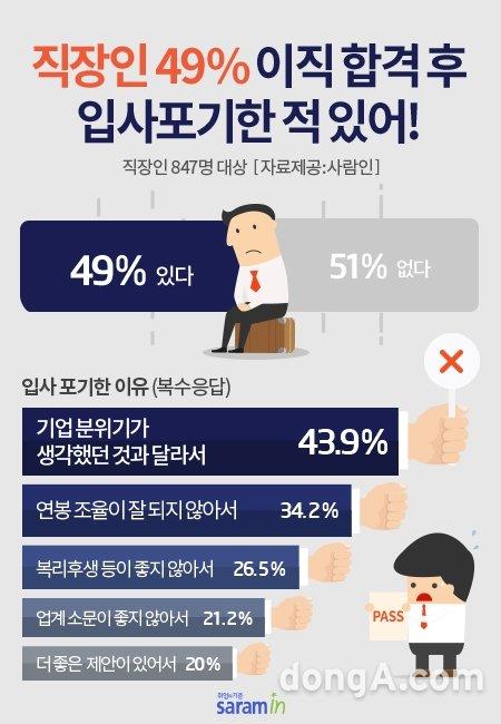 """직장인 절반 """"이직 합격 후 입사 포기한 적 있다"""""""