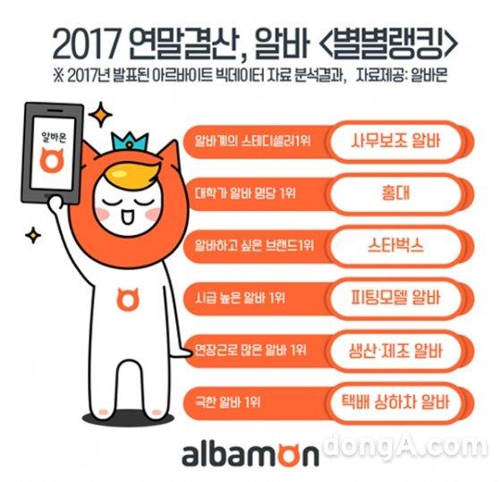 2017 알바 별별랭킹! 올해 알바 각 부문 1위는?