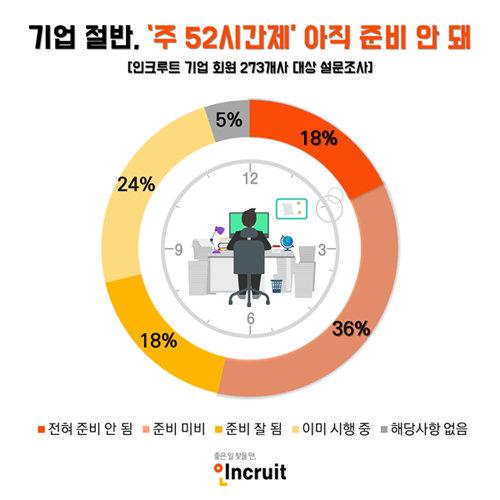 기업 절반 '주 52시간제' 준비 미흡… 중소기업 3곳 중 2곳은 '심각'