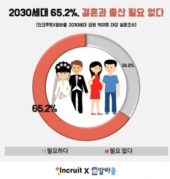"""2030세대 10명 중 6명 """"결혼·출산 필요 없다""""… 男 '돈', 女 '양가 갈등' 부담"""