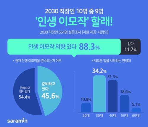 """""""2030직장인 2명 중 1명, 인생 이모작 준비 중"""""""