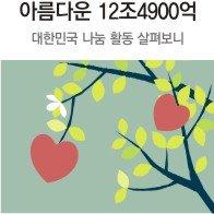 """각박해진 사회…""""국민 3명중 2명은 기부 안해"""""""