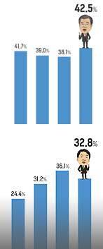 文 42.5% vs 安 32.8%주간 격차 9.7%P